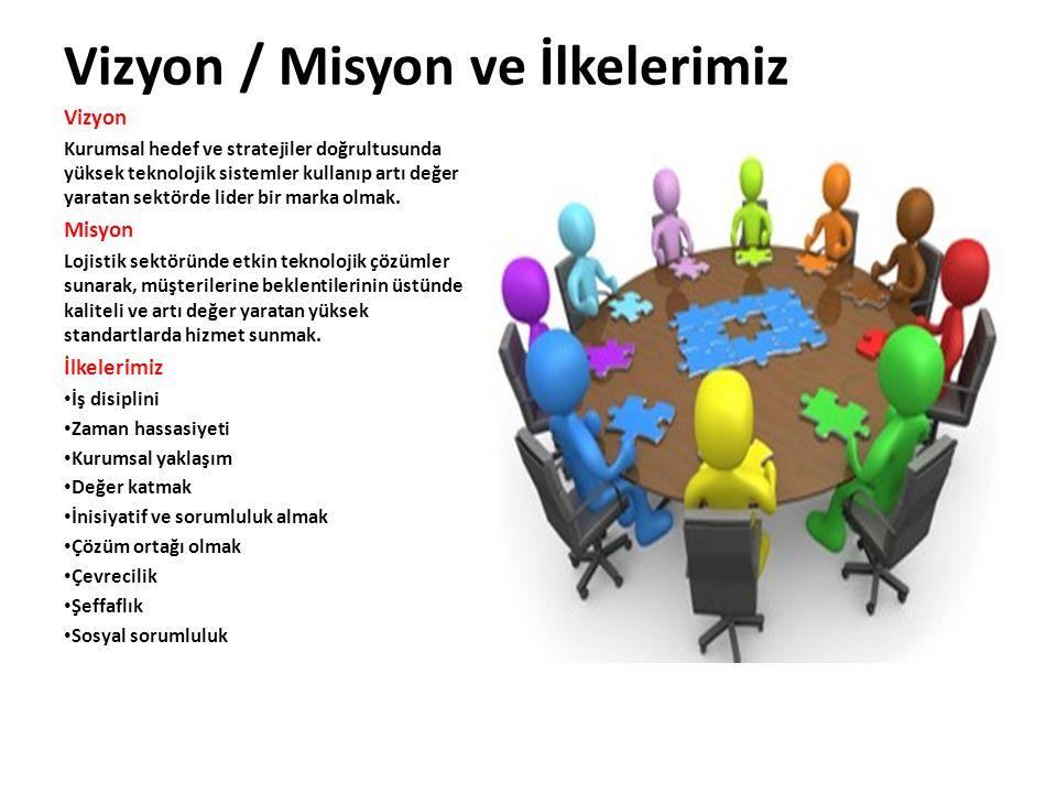 Vizyon / Misyon ve İlkelerimiz Vizyon Kurumsal hedef ve stratejiler doğrultusunda yüksek teknolojik sistemler kullanıp artı değer yaratan sektörde lid