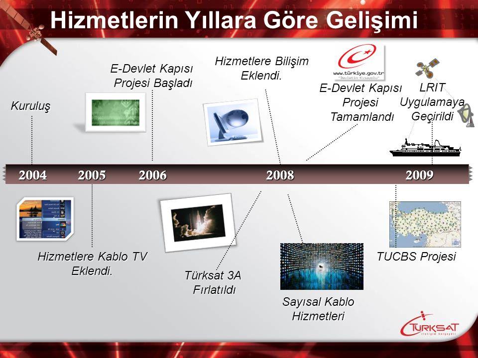 20042009 Kuruluş E-Devlet Kapısı Projesi Başladı Türksat 3A Fırlatıldı Hizmetlere Bilişim Eklendi. TUCBS Projesi E-Devlet Kapısı ProjesiTamamlandı Hiz