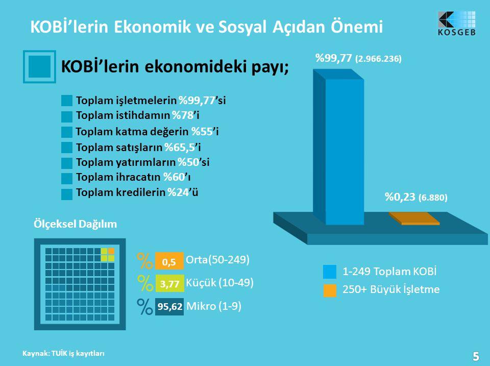 KOBİ'lerin Ekonomik ve Sosyal Açıdan Önemi KOBİ'lerin ekonomideki payı; Toplam işletmelerin %99,77'si Toplam istihdamın %78'i Toplam katma değerin %55'i Toplam satışların %65,5'i Toplam yatırımların %50'si Toplam ihracatın %60'ı Toplam kredilerin %24'ü Ölçeksel Dağılım Kaynak: TUİK iş kayıtları %0,23 (6.880) %99,77 (2.966.236) 1-249 Toplam KOBİ 250+ Büyük İşletme Mikro (1-9) Küçük (10-49) Orta(50-249) 0,5 3,77 95,62