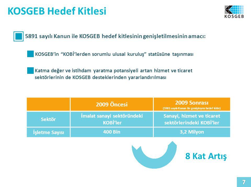 KOSGEB Hedef Kitlesi 5891 sayılı Kanun ile KOSGEB hedef kitlesinin genişletilmesinin amacı: KOSGEB'in KOBİ'lerden sorumlu ulusal kuruluş statüsüne taşınması Katma değer ve istihdam yaratma potansiyeli artan hizmet ve ticaret sektörlerinin de KOSGEB desteklerinden yararlandırılması 2009 Öncesi 2009 Sonrası (5981 sayılı Kanun ile genişleyen hedef kitle) Sektör İmalat sanayi sektöründeki KOBİ'ler Sanayi, hizmet ve ticaret sektörlerindeki KOBİ'ler İşletme Sayısı 400 Bin3,2 Milyon 8 Kat Artış