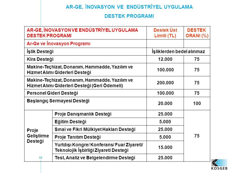 44 AR-GE, İNOVASYON VE ENDÜSTRİYEL UYGULAMA DESTEK PROGRAMI Destek Üst Limiti (TL) DESTEK ORANI (%) Ar-Ge ve İnovasyon Programı İşlik Desteğiİşliklerden bedel alınmaz Kira Desteği12.00075 Makine-Teçhizat, Donanım, Hammadde, Yazılım ve Hizmet Alımı Giderleri Desteği 100.00075 Makine-Teçhizat, Donanım, Hammadde, Yazılım ve Hizmet Alımı Giderleri Desteği (Geri Ödemeli) 200.00075 Personel Gideri Desteği100.00075 Başlangıç Sermayesi Desteği 20.000100 Proje Geliştirme Desteği Proje Danışmanlık Desteği25.000 75 Eğitim Desteği5.000 Sınai ve Fikri Mülkiyet Hakları Desteği25.000 Proje Tanıtım Desteği5.000 Yurtdışı Kongre/ Konferans/ Fuar Ziyareti/ Teknolojik İşbirliği Ziyareti Desteği 15.000 Test, Analiz ve Belgelendirme Desteği25.000 AR-GE, İNOVASYON VE ENDÜSTRİYEL UYGULAMA DESTEK PROGRAMI
