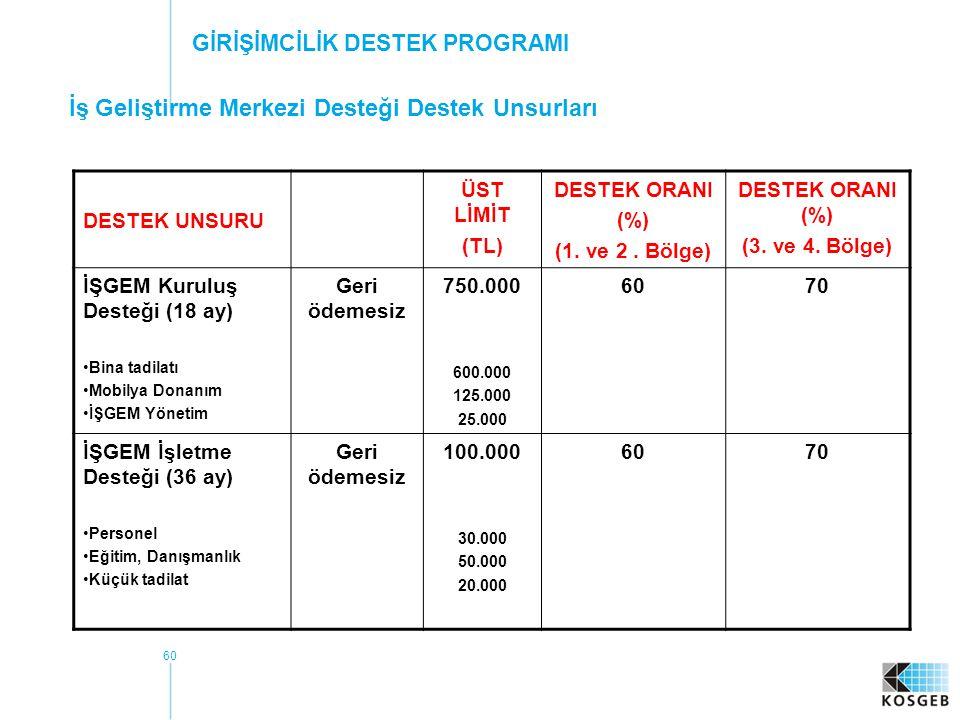 60 DESTEK UNSURU ÜST LİMİT (TL) DESTEK ORANI (%) (1.