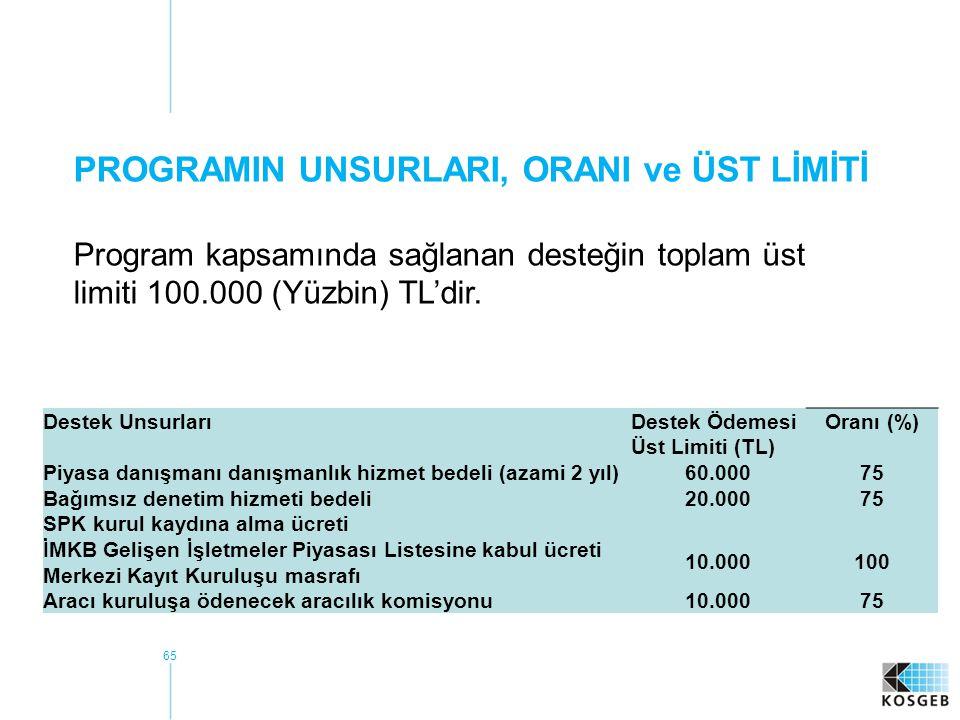 65 PROGRAMIN UNSURLARI, ORANI ve ÜST LİMİTİ Program kapsamında sağlanan desteğin toplam üst limiti 100.000 (Yüzbin) TL'dir.