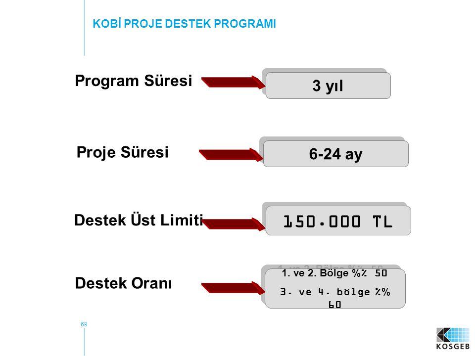 69 Program Süresi 3 yıl Proje Süresi 6-24 ay Destek Üst Limiti 150.000 TL Destek Oranı 1.