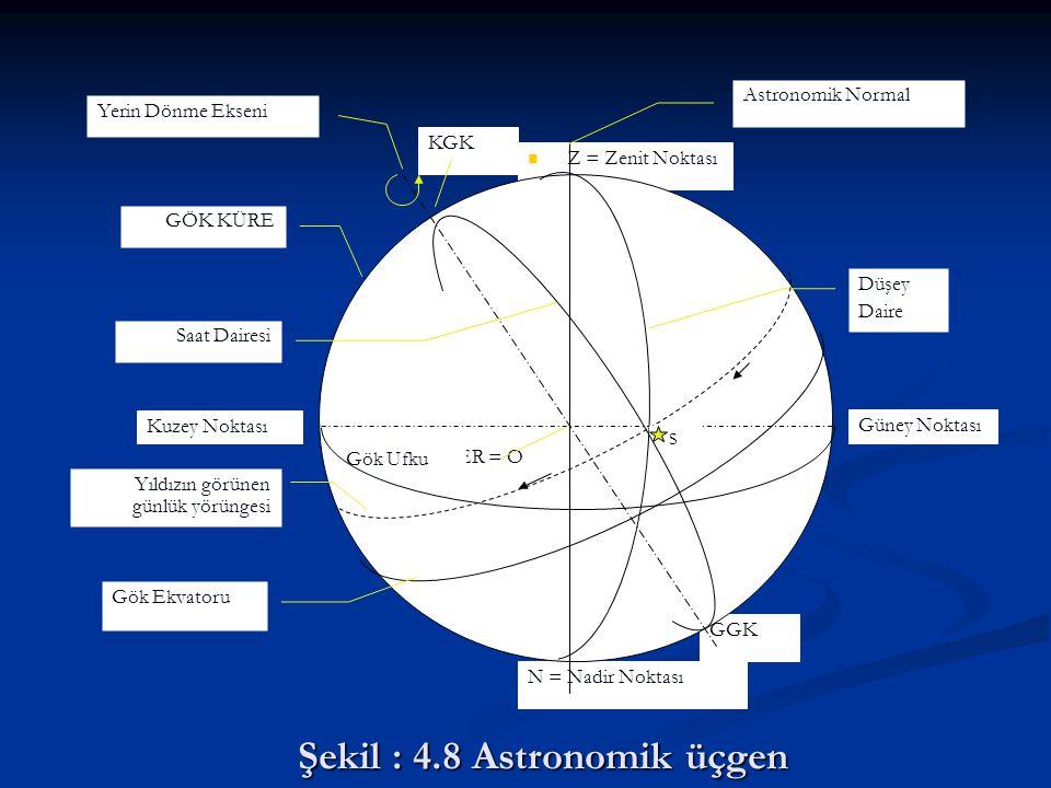 Şekil : 4.8 Astronomik üçgen GGK GÖK KÜRE N = Nadir Noktası Z = Zenit Noktası Astronomik Normal KGK YER = O Güney Noktası Kuzey Noktası Düşey Daire Gö