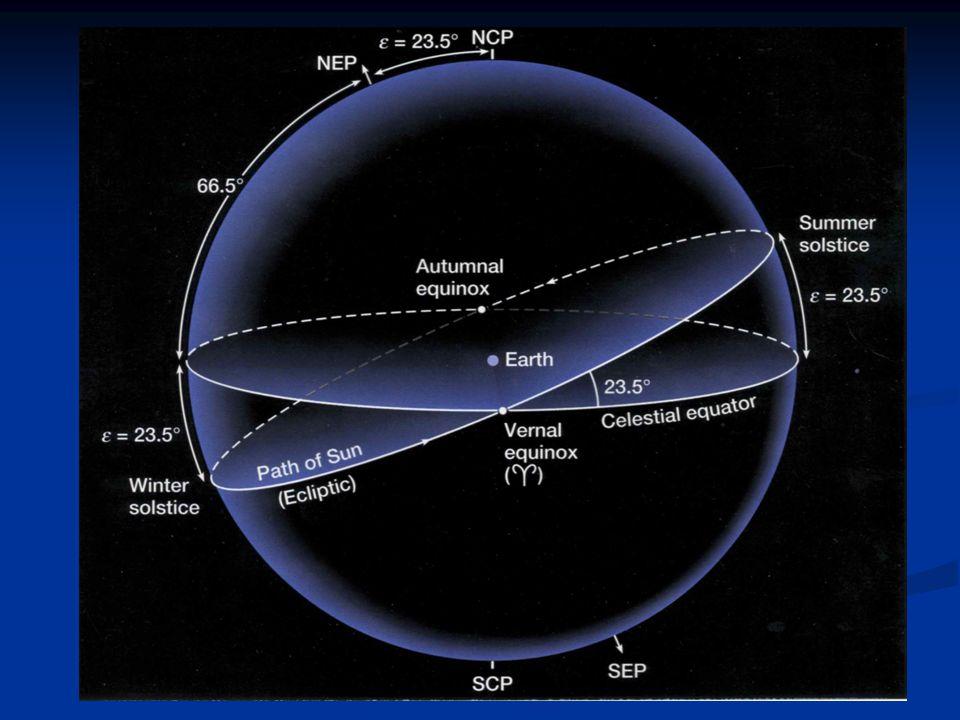 2.3.9- GÖKSEL KOORDİNAT SİSTEMLERİ Gök cisimlerinin doğrultusu, iki dik bileşen veya eğrisel koordinatlarla tanımlanır.