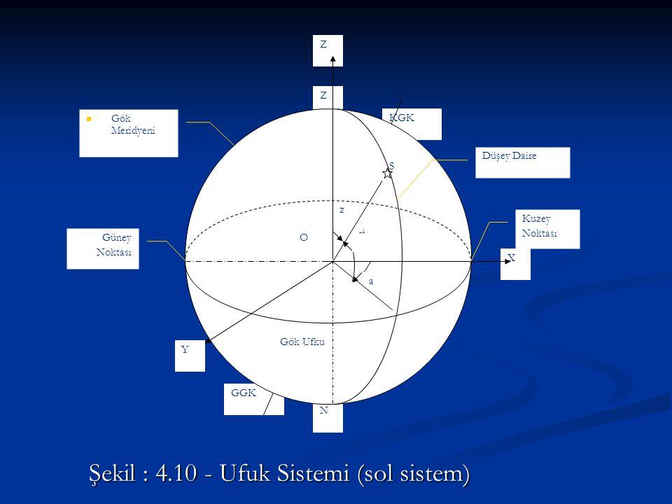 Şekil : 4.10 - Ufuk Sistemi (sol sistem) Z N KGK GGK X Z Y Gök Ufku a h z Gök Meridyeni Kuzey Noktası Güney Noktası S O Düşey Daire