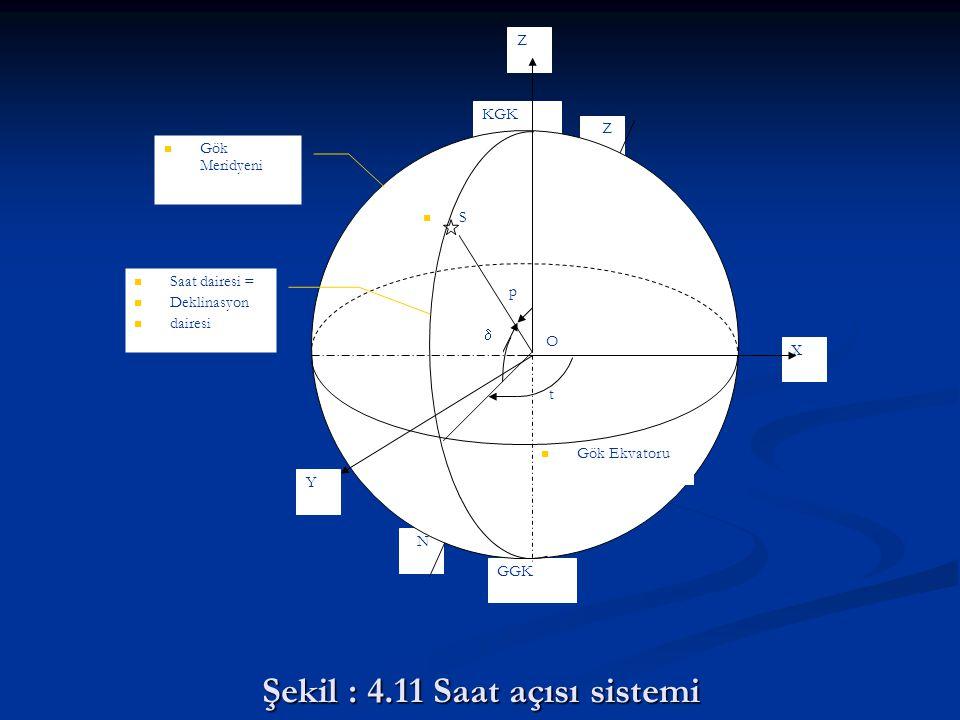Şekil : 4.11 Saat açısı sistemi N Z Z GGK KGK X Y t  p Gök Meridyeni S Gök Ekvatoru O Saat dairesi = Deklinasyon dairesi