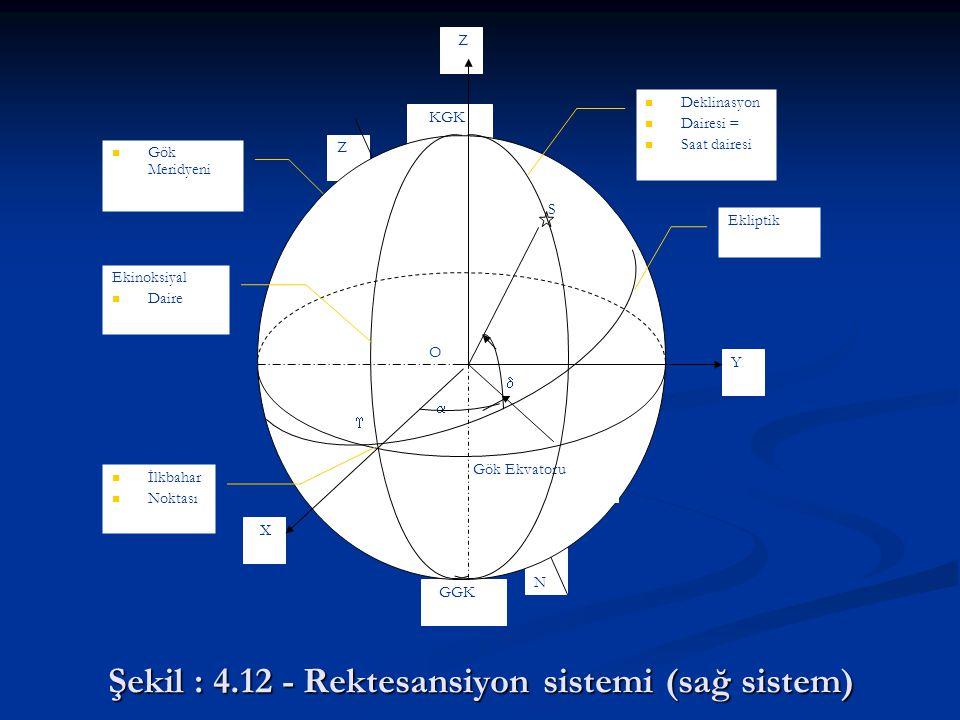 Şekil : 4.12 - Rektesansiyon sistemi (sağ sistem) Z N Y Z GGK KGK X   Gök Meridyeni S Gök Ekvatoru Ekliptik  O İlkbahar Noktası Ekinoksiyal Daire D
