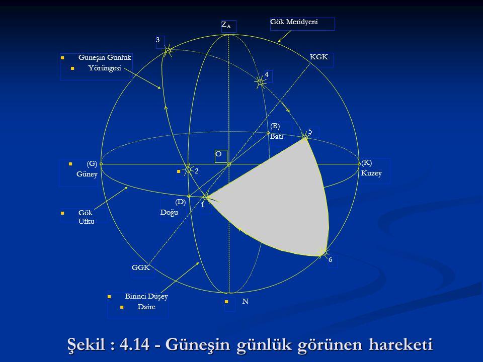 Şekil : 4.14 - Güneşin günlük görünen hareketi ZAZA KGK 3 4 5 6 1 2 GGK N (K) Kuzey (G) Güney (D) Doğu (B) Batı Gök Meridyeni Güneşin Günlük Yörüngesi