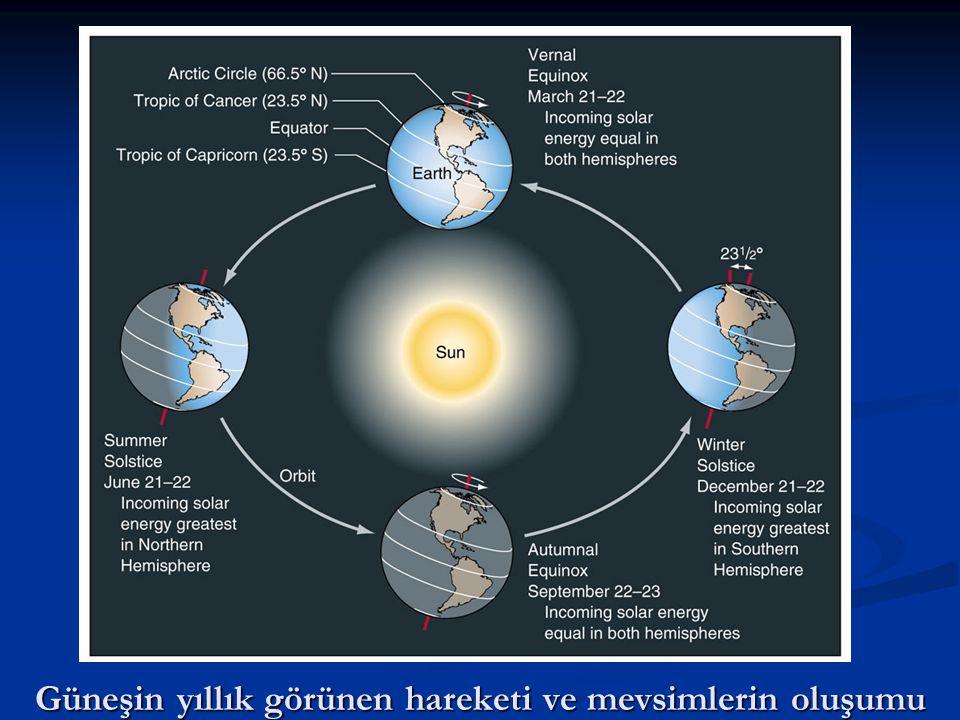 Güneşin yıllık görünen hareketi ve mevsimlerin oluşumu