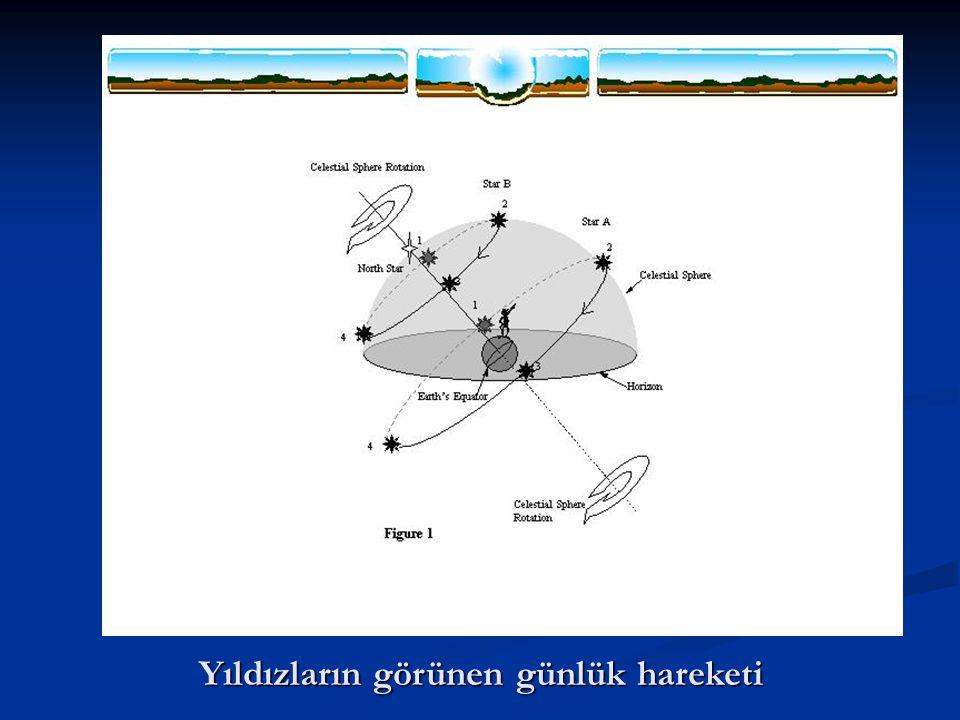 Şekil : 4.18 - Yıldızların doğma ve batma sınırları s n Gök Meridyeni Z KGK GGK N   Yıldız Ufuk Ekvator Yıldızların Günlük Yörüngeleri  90  -   --