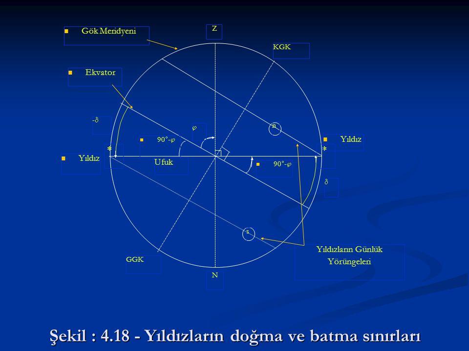 Şekil : 4.18 - Yıldızların doğma ve batma sınırları s n Gök Meridyeni Z KGK GGK N   Yıldız Ufuk Ekvator Yıldızların Günlük Yörüngeleri  90  -  