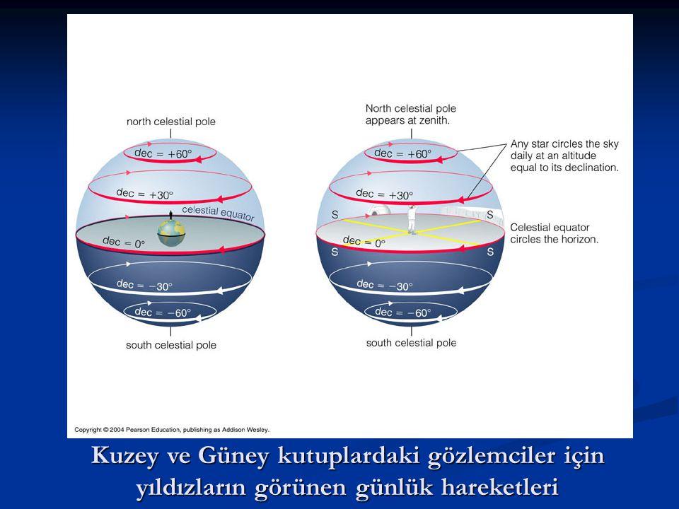 Kuzey ve Güney kutuplardaki gözlemciler için yıldızların görünen günlük hareketleri
