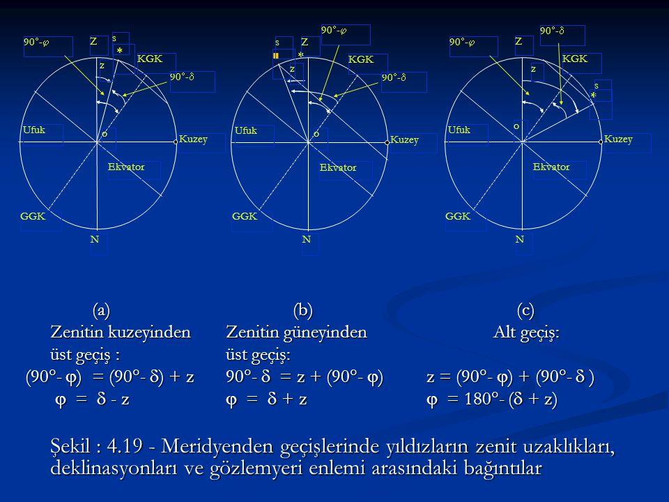 (a)(b) (c) Zenitin kuzeyinden Zenitin güneyinden Alt geçiş: üst geçiş : üst geçiş: (90  -  ) = (90  -  ) + z90  -  = z + (90  -  )z = (90  -
