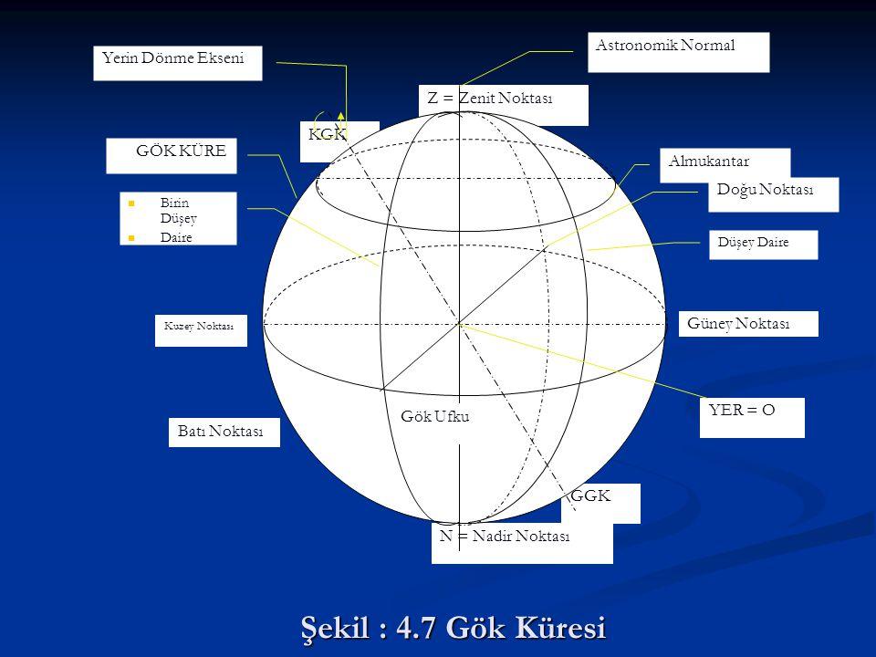 Şekil : 4.7 Gök Küresi KGK N = Nadir Noktası Yerin Dönme Ekseni GGK GÖK KÜRE Z = Zenit Noktası Gök Ufku Almukantar Astronomik Normal YER = O Güney Nok