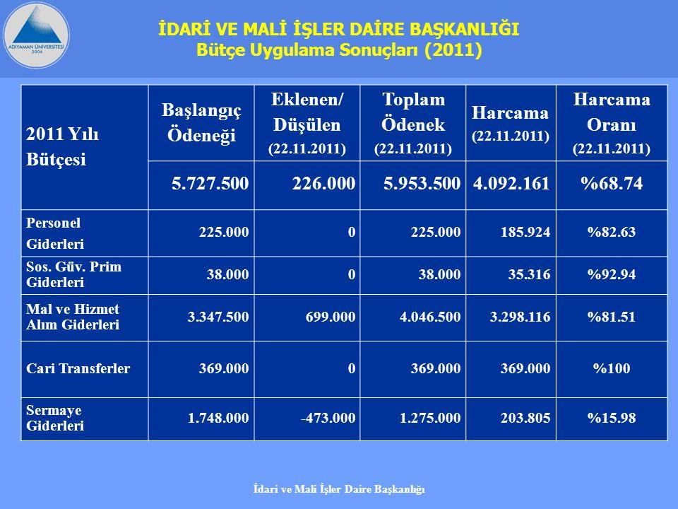 2011 Yılı Bütçesi Başlangıç Ödeneği Eklenen/ Düşülen (22.11.2011) Toplam Ödenek (22.11.2011) Harcama (22.11.2011) Harcama Oranı (22.11.2011) 5.727.500