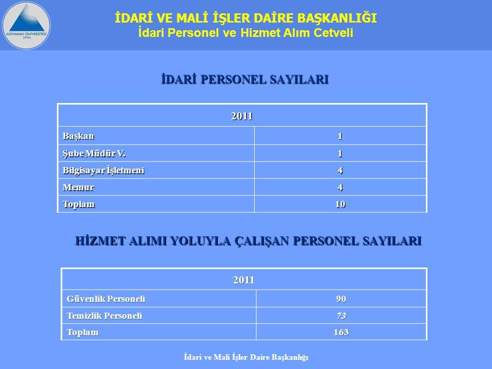 2011 Başkan1 Şube Müdür V. 1 Bilgisayar İşletmeni 4 Memur4 Toplam10 İDARİ PERSONEL SAYILARI HİZMET ALIMI YOLUYLA ÇALIŞAN PERSONEL SAYILARI 2011 Güvenl