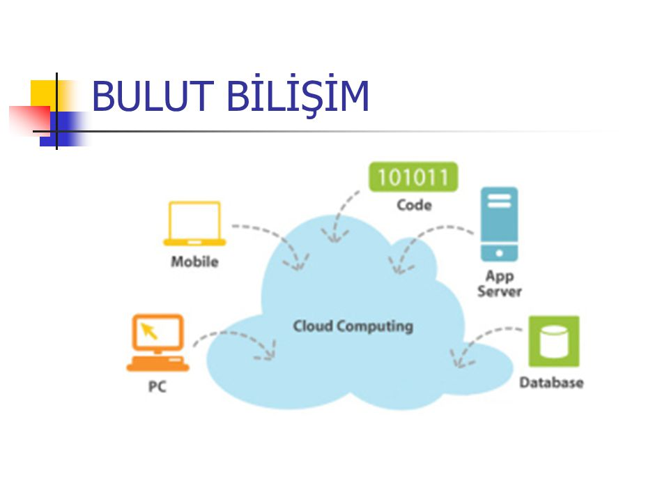 KURULUM MODELERİ Genel bulut (public cloud) Özel bulut (private cloud) Ortaklık bulutu (community cloud) Karma bulut (hybrid cloud)