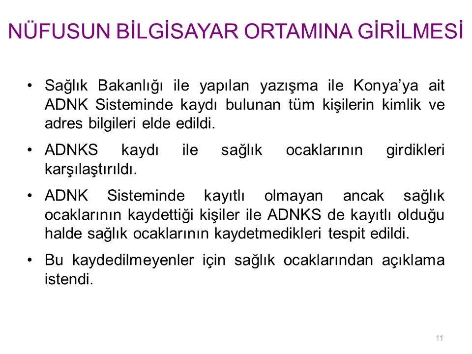 NÜFUSUN BİLGİSAYAR ORTAMINA GİRİLMESİ Sağlık Bakanlığı ile yapılan yazışma ile Konya'ya ait ADNK Sisteminde kaydı bulunan tüm kişilerin kimlik ve adre