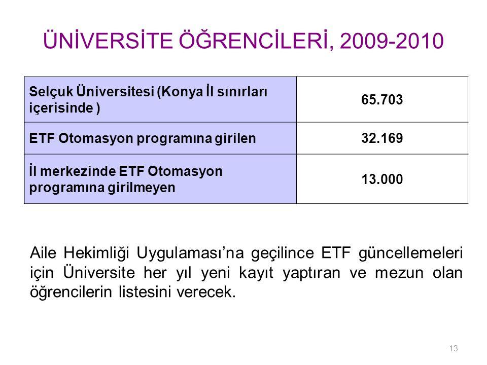 Selçuk Üniversitesi (Konya İl sınırları içerisinde ) 65.703 ETF Otomasyon programına girilen32.169 İl merkezinde ETF Otomasyon programına girilmeyen 13.000 ÜNİVERSİTE ÖĞRENCİLERİ, 2009-2010 Aile Hekimliği Uygulaması'na geçilince ETF güncellemeleri için Üniversite her yıl yeni kayıt yaptıran ve mezun olan öğrencilerin listesini verecek.