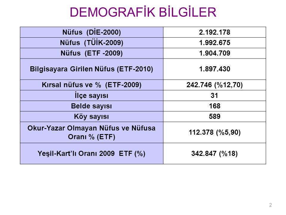DEMOGRAFİK BİLGİLER Nüfus (DİE-2000)2.192.178 Nüfus (TÜİK-2009)1.992.675 Nüfus (ETF -2009)1.904.709 Bilgisayara Girilen Nüfus (ETF-2010)1.897.430 Kırsal nüfus ve % (ETF-2009)242.746 (%12,70) İlçe sayısı31 Belde sayısı168 Köy sayısı589 Okur-Yazar Olmayan Nüfus ve Nüfusa Oranı % (ETF) 112.378 (%5,90) Yeşil-Kart'lı Oranı 2009 ETF (%)342.847 (%18) 2