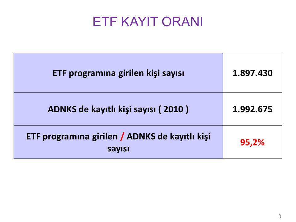 ETF programına girilen kişi sayısı1.897.430 ADNKS de kayıtlı kişi sayısı ( 2010 )1.992.675 ETF programına girilen / ADNKS de kayıtlı kişi sayısı 95,2% 3 ETF KAYIT ORANI