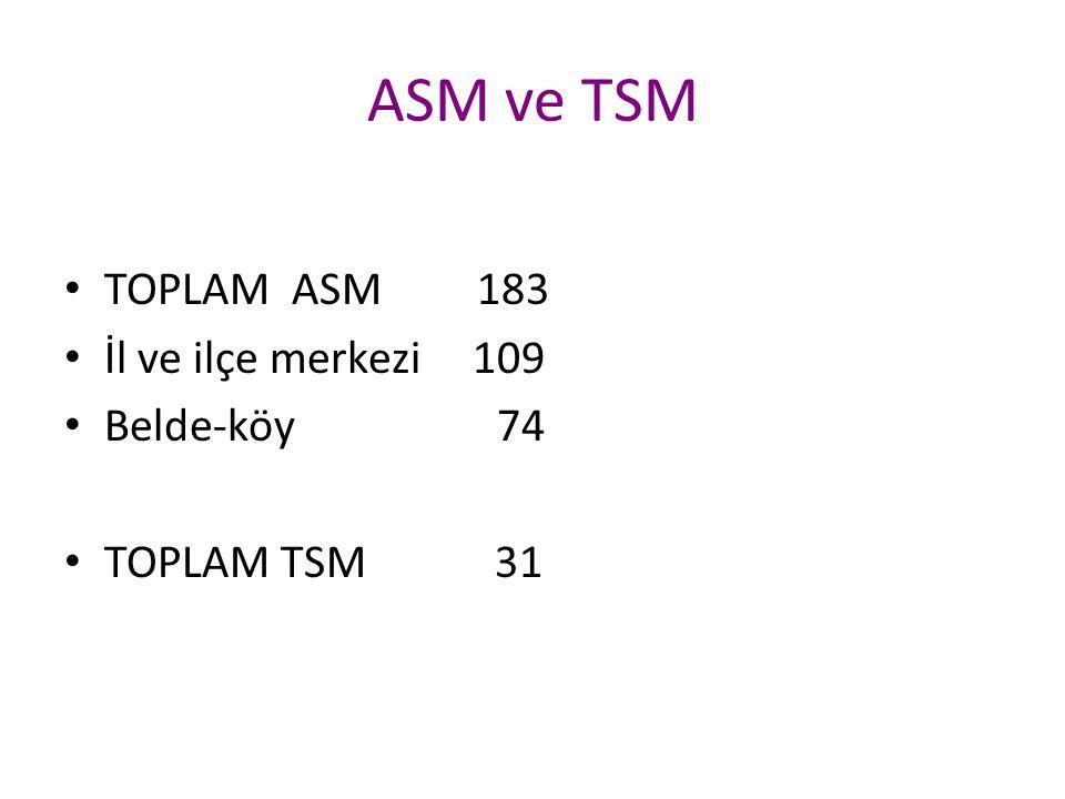 ASM ve TSM TOPLAM ASM 183 İl ve ilçe merkezi 109 Belde-köy 74 TOPLAM TSM 31