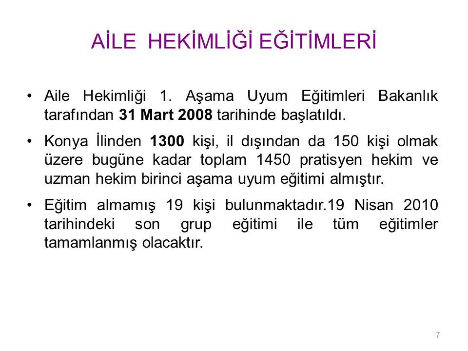 AİLE HEKİMLİĞİ EĞİTİMLERİ Aile Hekimliği 1. Aşama Uyum Eğitimleri Bakanlık tarafından 31 Mart 2008 tarihinde başlatıldı. Konya İlinden 1300 kişi, il d