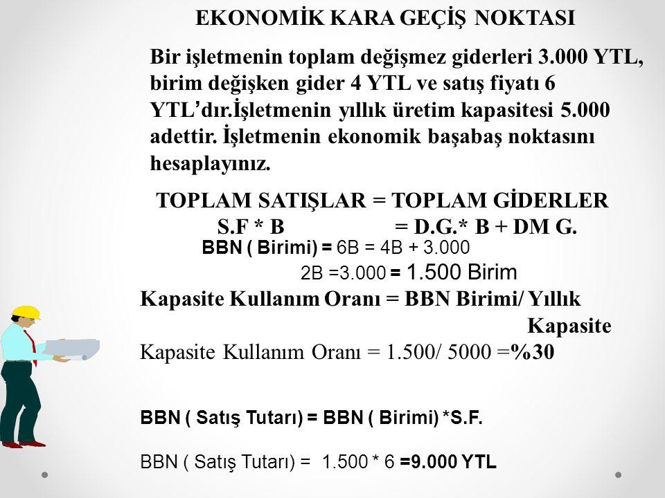 BBN ( Birimi) = 6B = 4B + 3.000 2B =3.000 = 1.500 Birim Kapasite Kullanım Oranı = BBN Birimi/ Yıllık Kapasite Kapasite Kullanım Oranı = 1.500/ 5000 =%