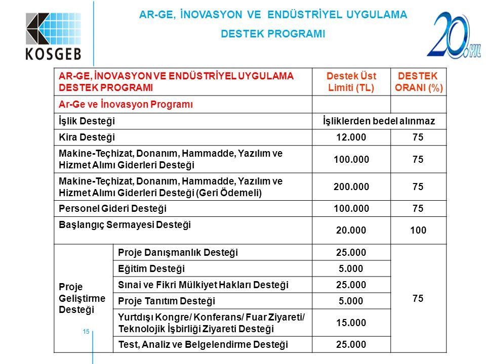 15 AR-GE, İNOVASYON VE ENDÜSTRİYEL UYGULAMA DESTEK PROGRAMI Destek Üst Limiti (TL) DESTEK ORANI (%) Ar-Ge ve İnovasyon Programı İşlik Desteğiİşliklerd