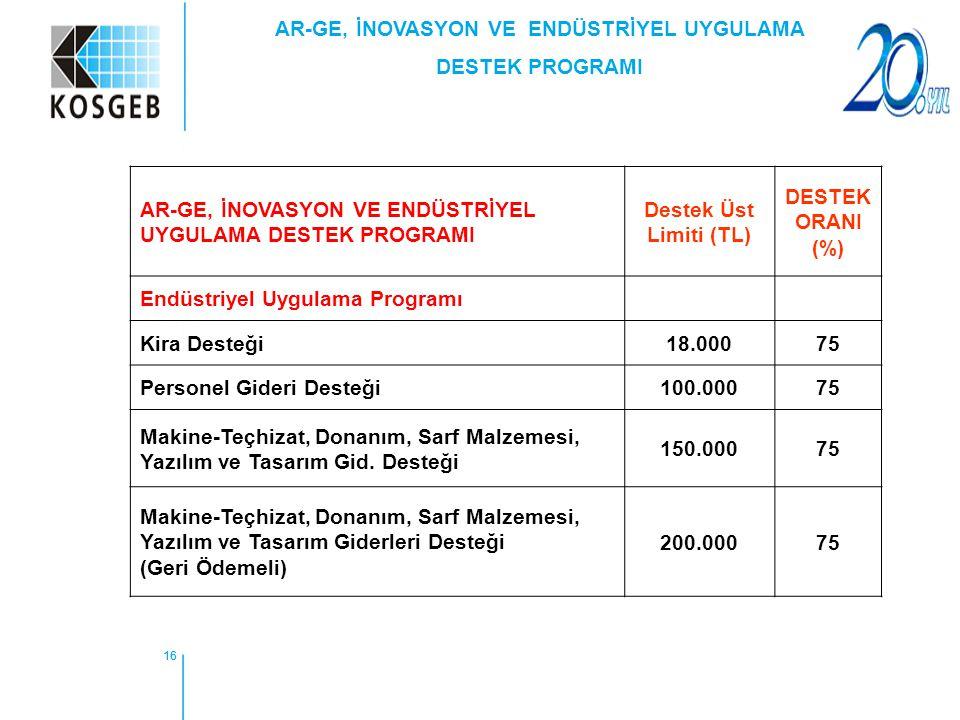 16 AR-GE, İNOVASYON VE ENDÜSTRİYEL UYGULAMA DESTEK PROGRAMI Destek Üst Limiti (TL) DESTEK ORANI (%) Endüstriyel Uygulama Programı Kira Desteği18.00075