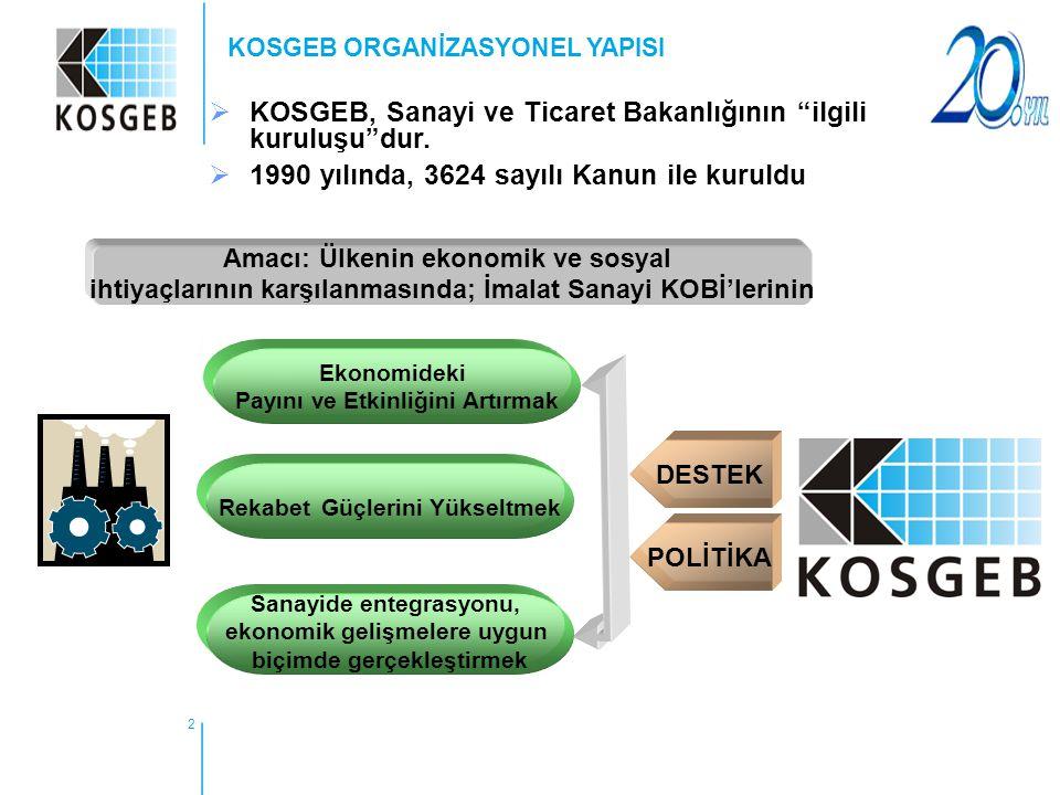 """2  KOSGEB, Sanayi ve Ticaret Bakanlığının """"ilgili kuruluşu""""dur.  1990 yılında, 3624 sayılı Kanun ile kuruldu Amacı: Ülkenin ekonomik ve sosyal ihtiy"""