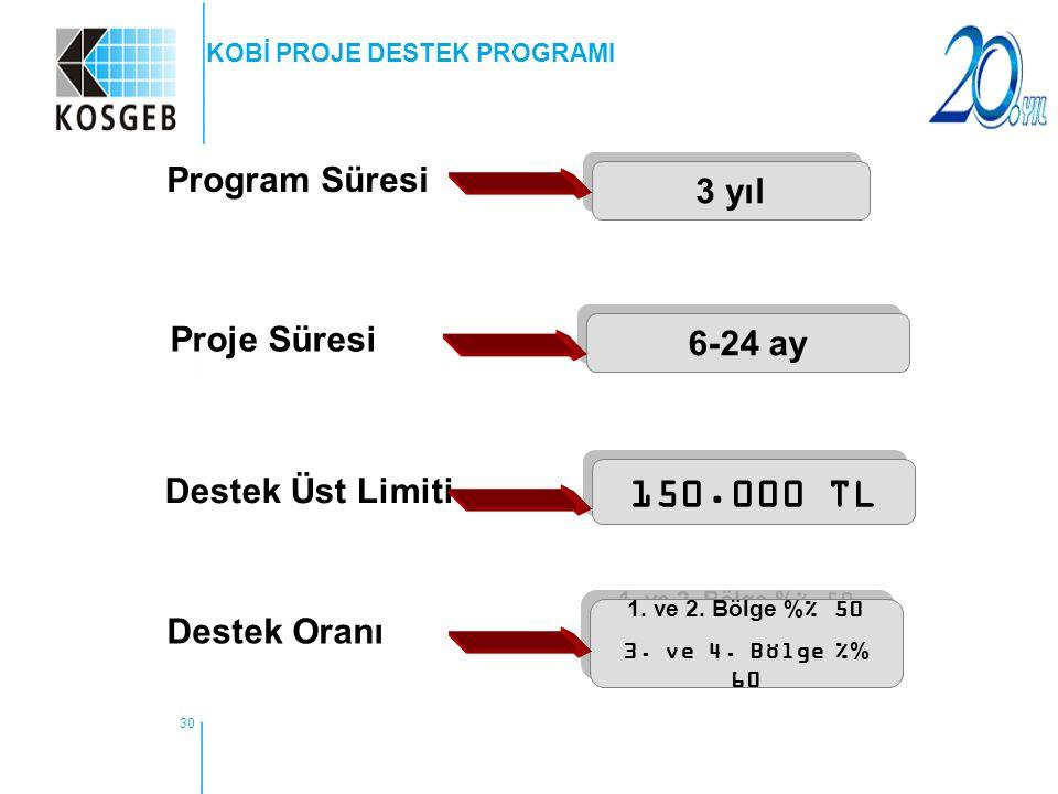 30 Program Süresi 3 yıl Proje Süresi 6-24 ay Destek Üst Limiti 150.000 TL Destek Oranı 1. ve 2. Bölge % 50 3. ve 4. Bölge % 60 1. ve 2. Bölge % 50 3.