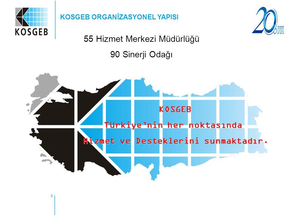 6 55 Hizmet Merkezi Müdürlüğü 90 Sinerji Odağı KOSGEB ORGANİZASYONEL YAPISI KOSGEB Türkiye'nin her noktasında Hizmet ve Desteklerini sunmaktadır.