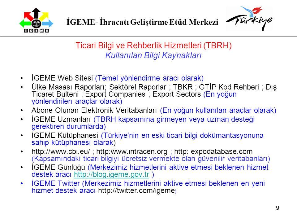 İGEME- İhracatı Geliştirme Etüd Merkezi 9 Ticari Bilgi ve Rehberlik Hizmetleri (TBRH) Kullanılan Bilgi Kaynakları İGEME Web Sitesi (Temel yönlendirme aracı olarak) Ülke Masası Raporları; Sektörel Raporlar ; TBKR ; GTİP Kod Rehberi ; Dış Ticaret Bülteni ; Export Companies ; Export Sectors (En yoğun yönlendirilen araçlar olarak) Abone Olunan Elektronik Veritabanları (En yoğun kullanılan araçlar olarak) İGEME Uzmanları (TBRH kapsamına girmeyen veya uzman desteği gerektiren durumlarda) İGEME Kütüphanesi (Türkiye'nin en eski ticari bilgi dokümantasyonuna sahip kütüphanesi olarak) http://www.cbi.eu/ ; http:www.intracen.org ; http: expodatabase.com (Kapsamındaki ticari bilgiyi ücretsiz vermekte olan güvenilir veritabanları) İGEME Günlüğü (Merkezimiz hizmetlerini aktive etmesi beklenen hizmet destek aracı http://blog.igeme.gov.tr )http://blog.igeme.gov.tr İGEME Twitter (Merkezimiz hizmetlerini aktive etmesi beklenen en yeni hizmet destek aracı http://twitter.com/igeme )