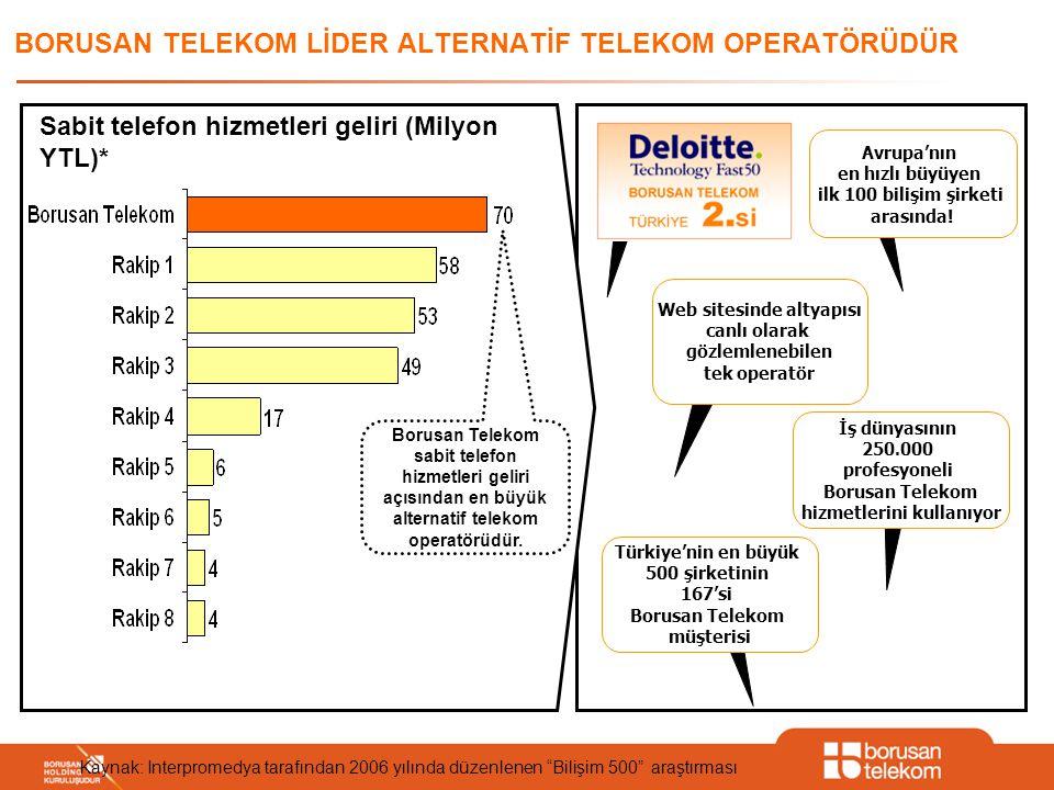 BORUSAN TELEKOM LİDER ALTERNATİF TELEKOM OPERATÖRÜDÜR Kaynak: Interpromedya tarafından 2006 yılında düzenlenen Bilişim 500 araştırması Sabit telefon hizmetleri geliri (Milyon YTL)* Borusan Telekom sabit telefon hizmetleri geliri açısından en büyük alternatif telekom operatörüdür.
