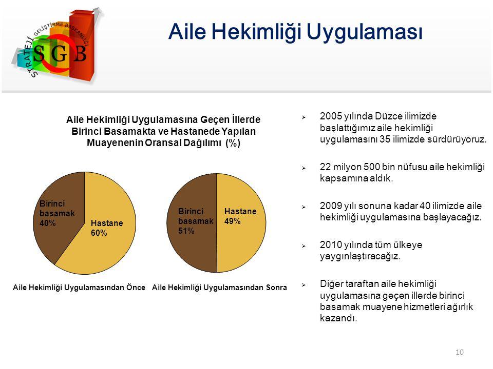 Hastane 60% Aile Hekimliği Uygulamasına Geçen İllerde Birinci Basamakta ve Hastanede Yapılan Muayenenin Oransal Dağılımı (%) Birinci basamak 51% Hasta