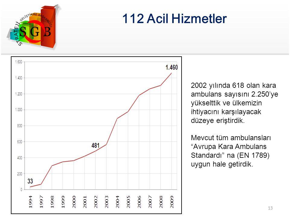 112 Acil Hizmetler 2002 yılında 618 olan kara ambulans sayısını 2.250'ye yükselttik ve ülkemizin ihtiyacını karşılayacak düzeye eriştirdik. Mevcut tüm