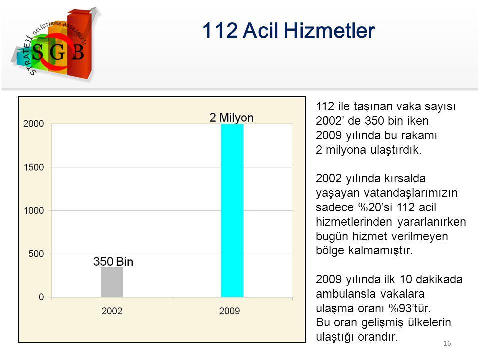 112 Acil Hizmetler 112 ile taşınan vaka sayısı 2002' de 350 bin iken 2009 yılında bu rakamı 2 milyona ulaştırdık. 2002 yılında kırsalda yaşayan vatand