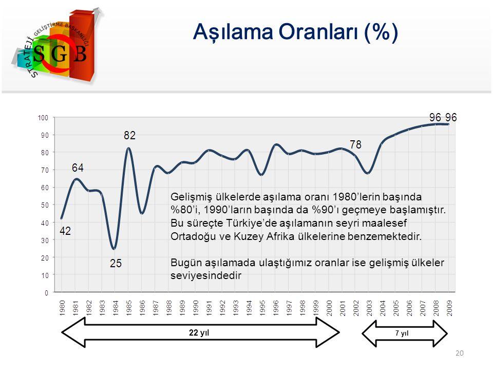 Aşılama Oranları (%) Gelişmiş ülkelerde aşılama oranı 1980'lerin başında %80'i, 1990'ların başında da %90'ı geçmeye başlamıştır. Bu süreçte Türkiye'de