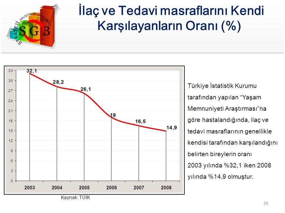 """Kaynak: TÜİK Türkiye İstatistik Kurumu tarafından yapılan """"Yaşam Memnuniyeti Araştırması""""na göre hastalandığında, ilaç ve tedavi masraflarının genelli"""