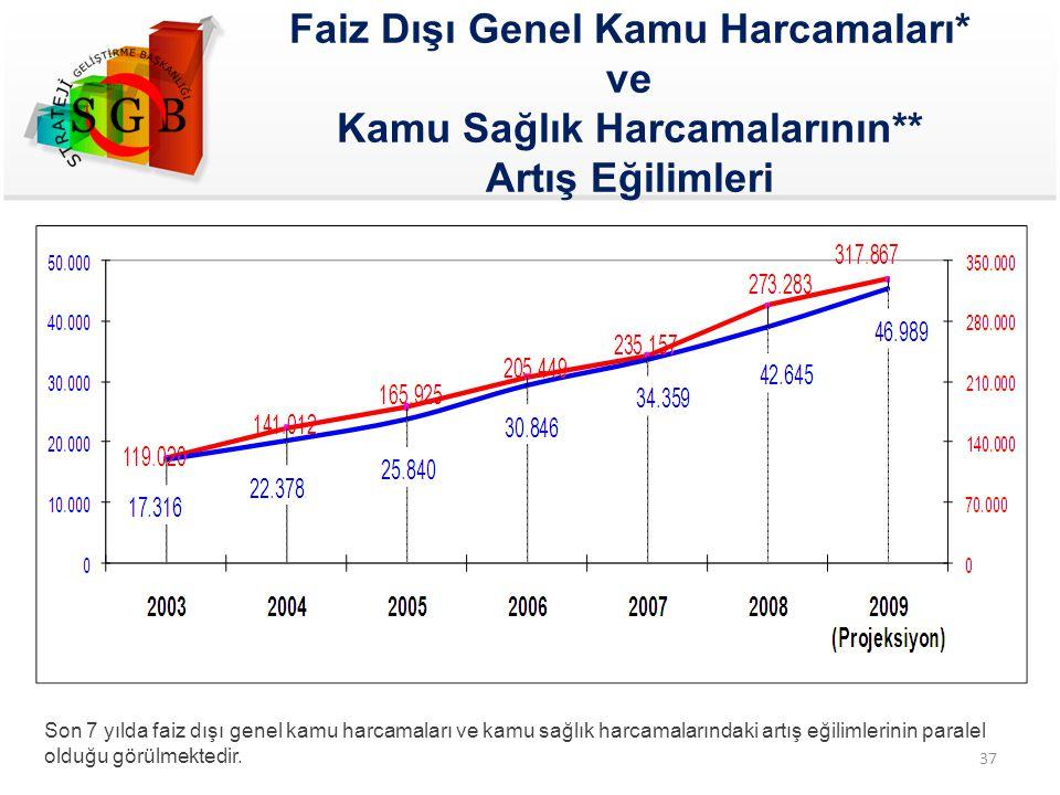 Faiz Dışı Genel Kamu Harcamaları* ve Kamu Sağlık Harcamalarının** Artış Eğilimleri Son 7 yılda faiz dışı genel kamu harcamaları ve kamu sağlık harcama