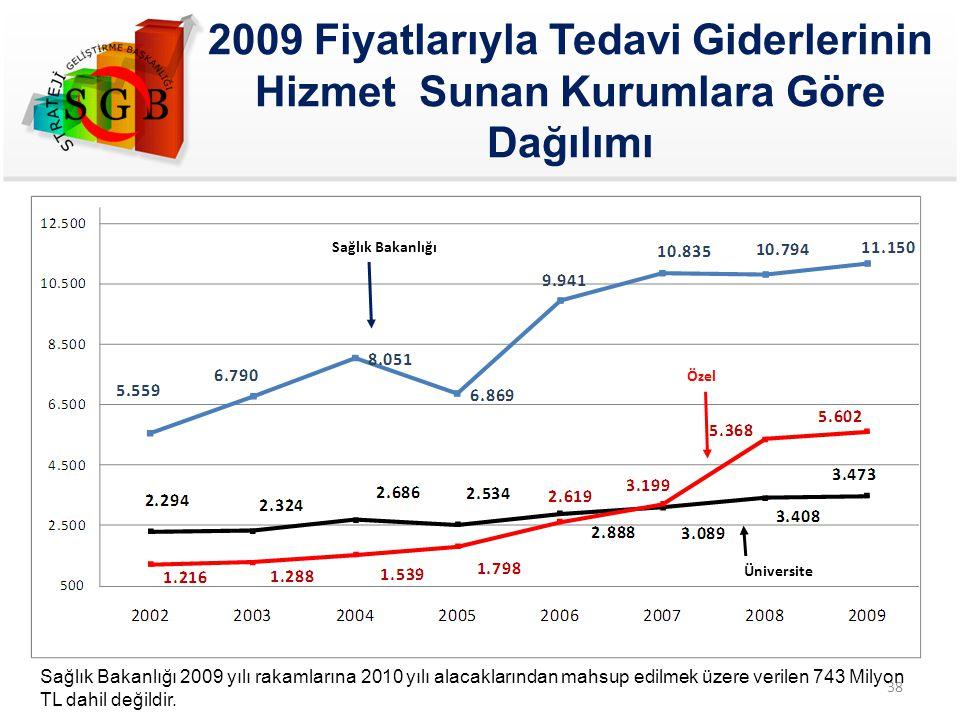 2009 Fiyatlarıyla Tedavi Giderlerinin Hizmet Sunan Kurumlara Göre Dağılımı Özel Üniversite Sağlık Bakanlığı Sağlık Bakanlığı 2009 yılı rakamlarına 201