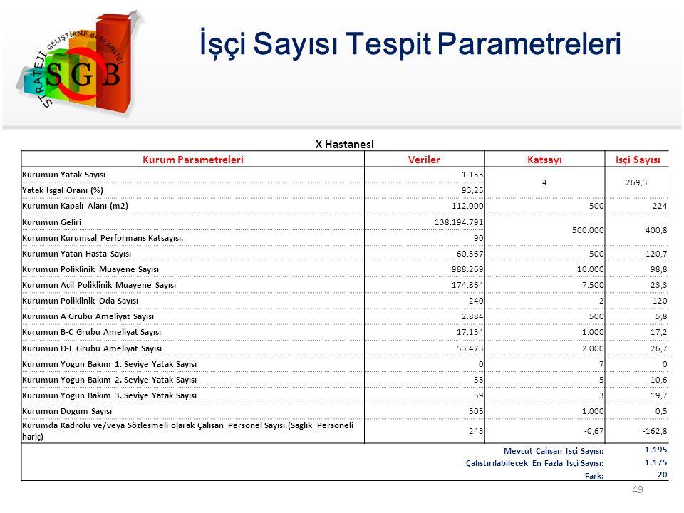 X Hastanesi Kurum ParametreleriVerilerKatsayı Isçi Sayısı Kurumun Yatak Sayısı1.155 4269,3 Yatak Isgal Oranı (%)93,25 Kurumun Kapalı Alanı (m2)112.000