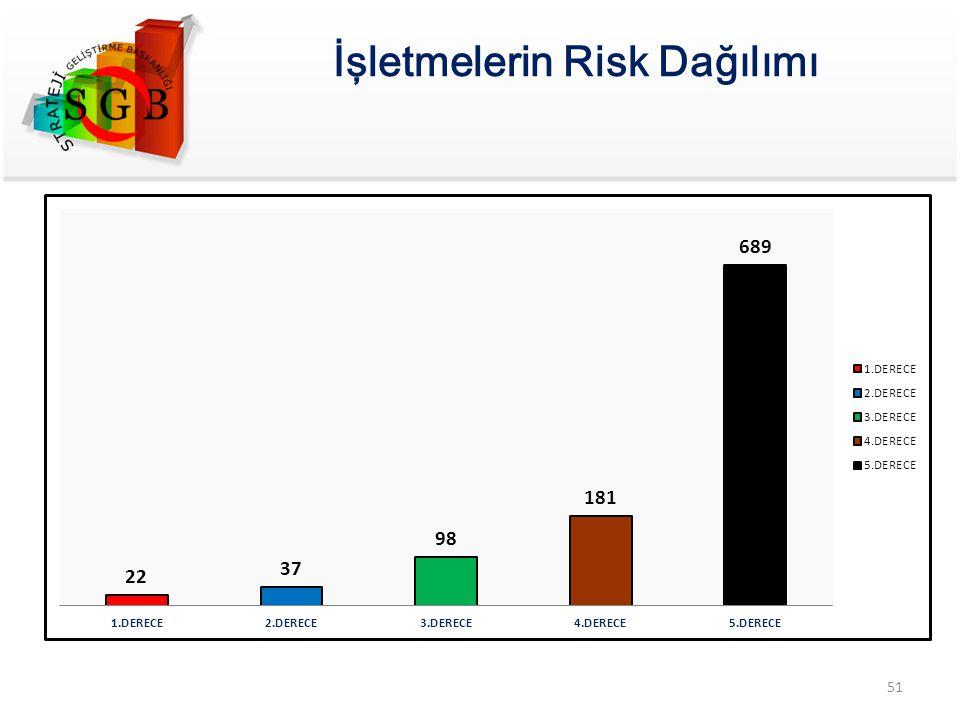 İşletmelerin Risk Dağılımı 51