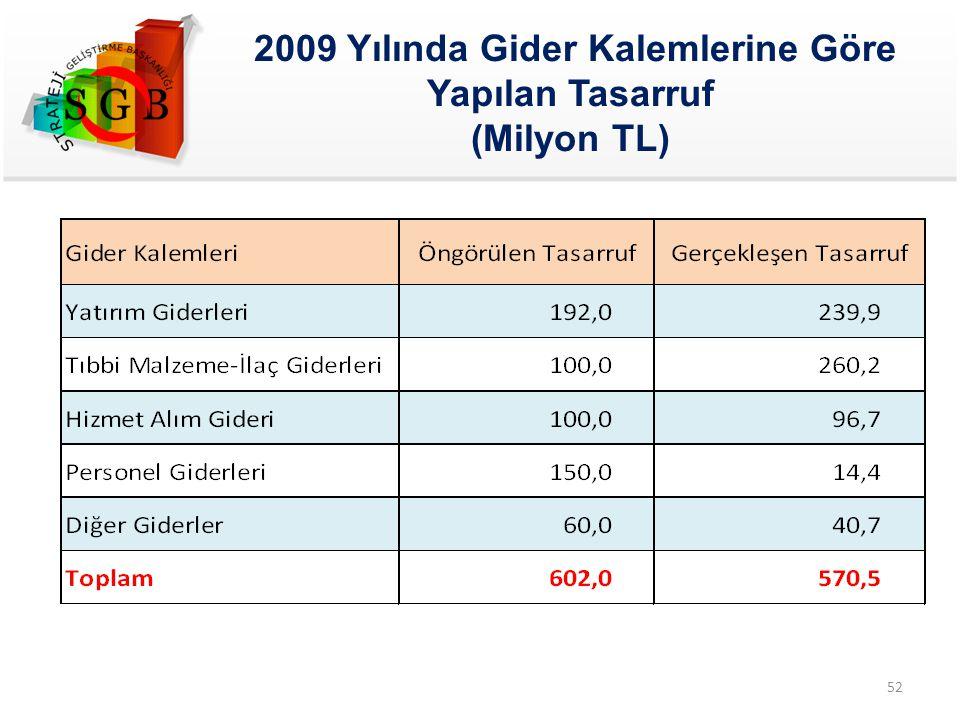 2009 Yılında Gider Kalemlerine Göre Yapılan Tasarruf (Milyon TL) 52