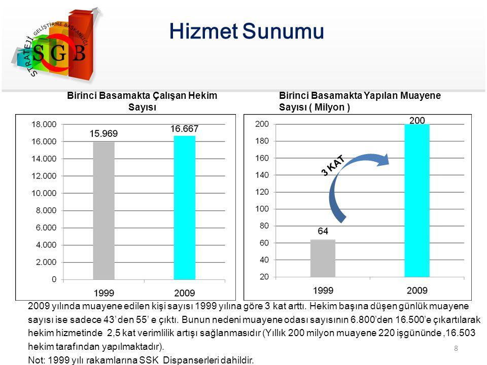 Hizmet Sunumu 8 Birinci Basamakta Çalışan Hekim Sayısı Birinci Basamakta Yapılan Muayene Sayısı ( Milyon ) 2009 yılında muayene edilen kişi sayısı 199