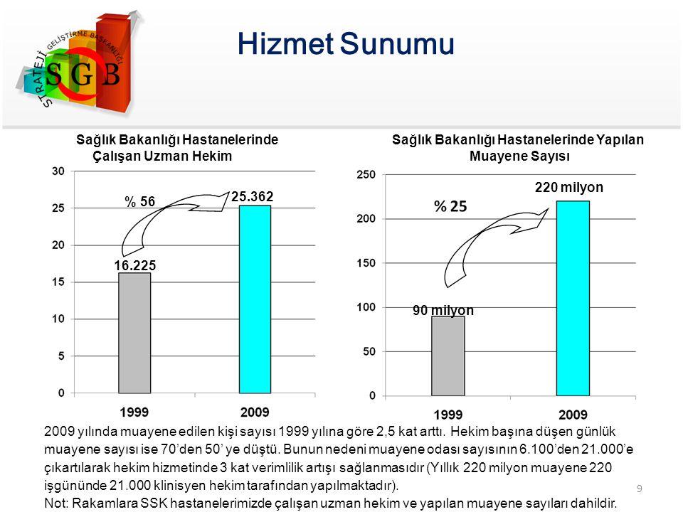 25.362 16.225 % 56 Sağlık Bakanlığı Hastanelerinde Çalışan Uzman Hekim 90 milyon 220 milyon 2009 yılında muayene edilen kişi sayısı 1999 yılına göre 2