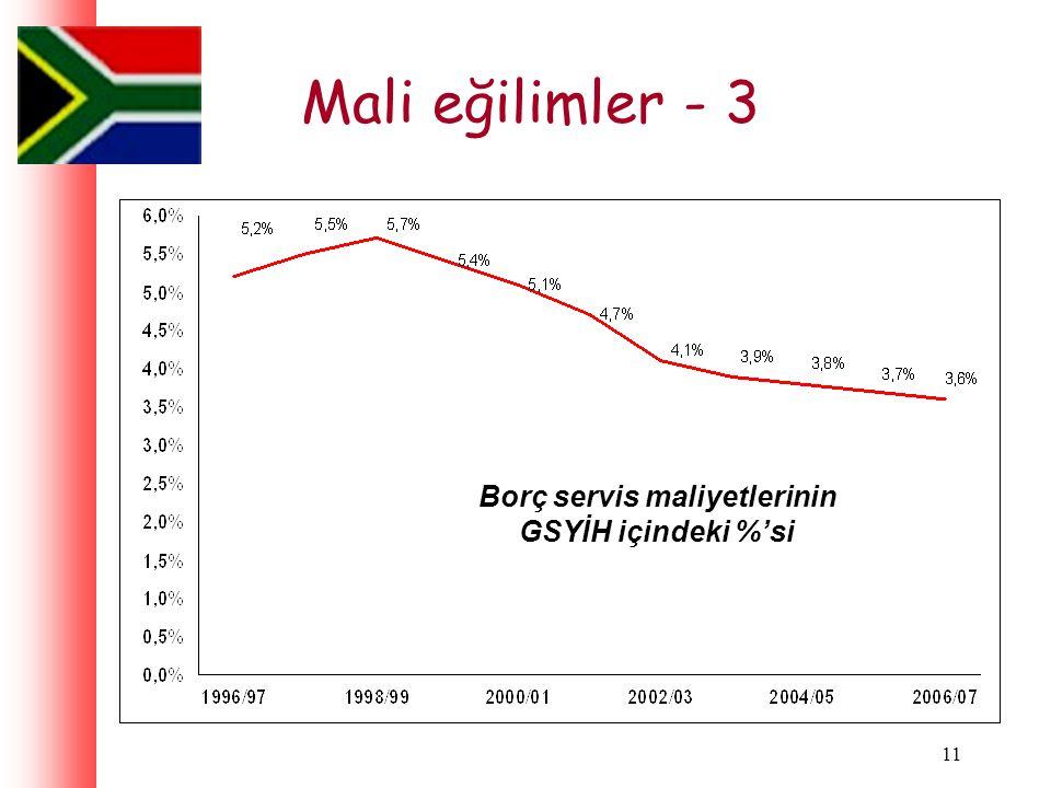11 Mali eğilimler - 3 Borç servis maliyetlerinin GSYİH içindeki %'si